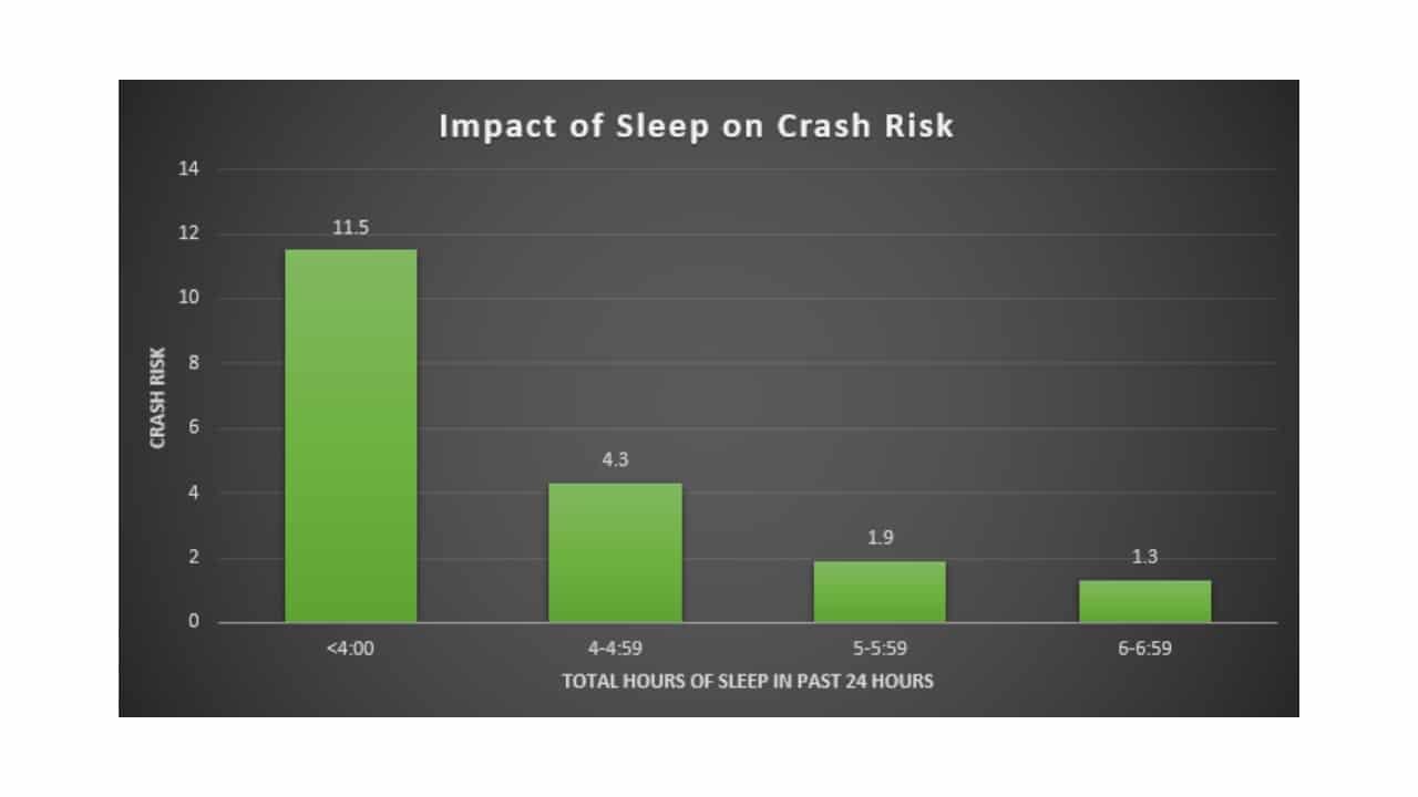 Impact-of-Sleep-on-Crash-Risk